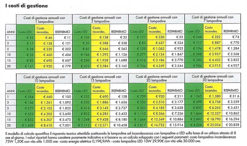 Tabella Di Conversione Lampade A Led.120 Nuove Lampadine Led Prestazioni Superiori Con Le Nuove